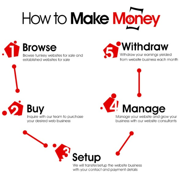 how to start a buy and sell business online